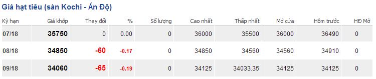 Giá Tiêu ngày 19/7/2018 tiếp tục đi ngang ngoại trừ Tiêu Chư Sê